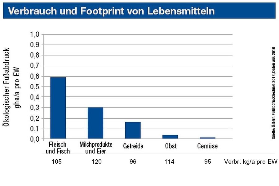 Footprint-von-Lebensmitteln